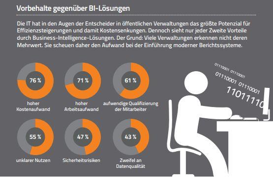 Infografik: Digitalisierung in der Verwaltung