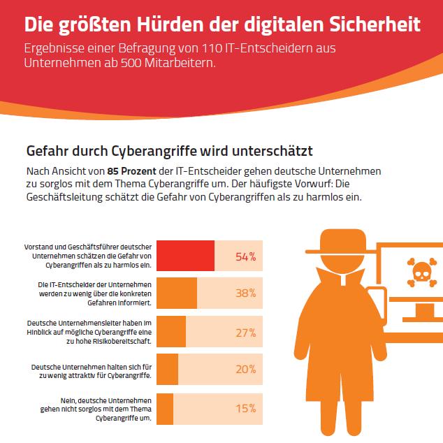 Infografik: Hürden der digitalen Sicherheit