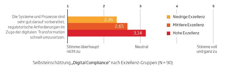 Digital Compliance