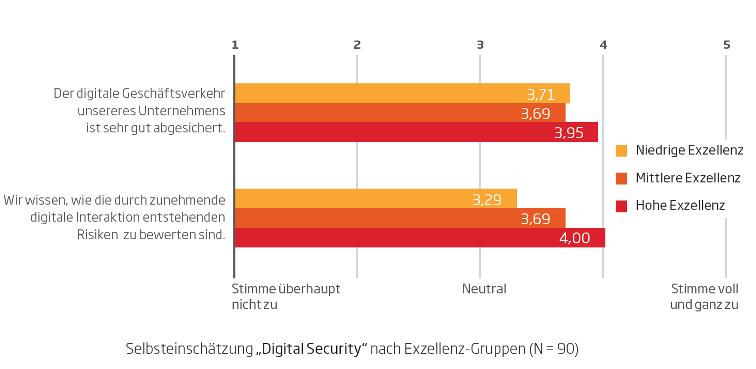 Digital Security - Relevanz