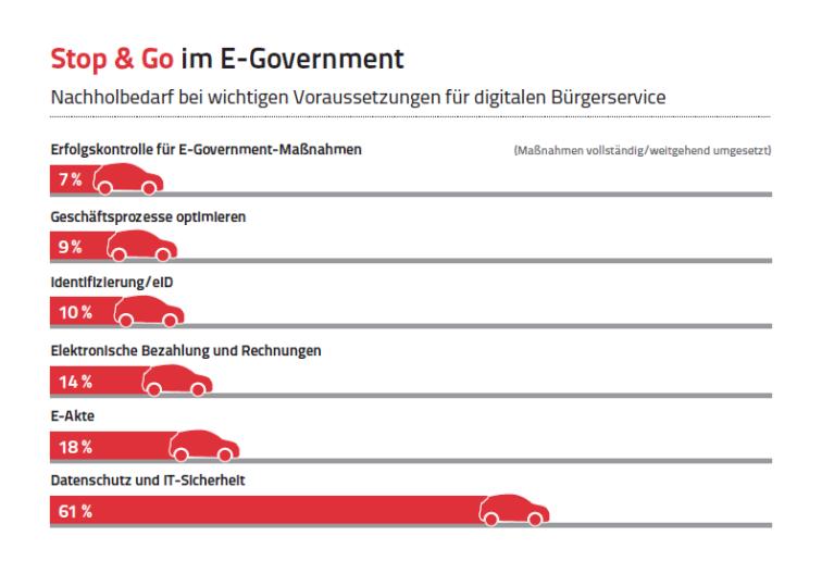 E-Government - Status