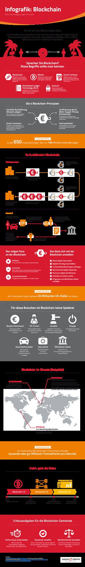 Infografik Blockchain 300x1984