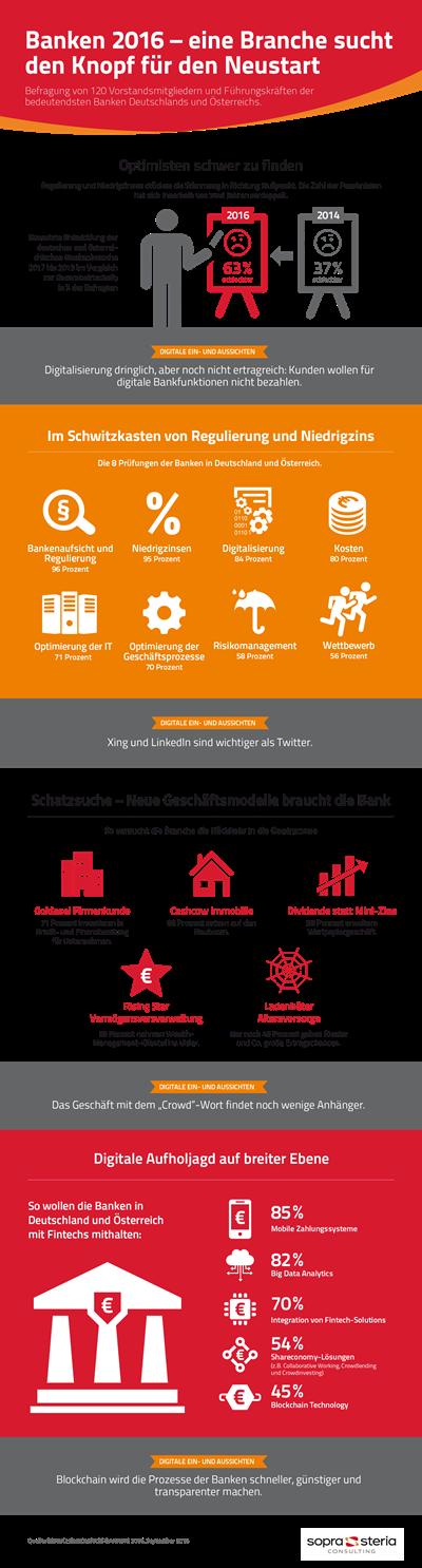 Infografik: Banken 2016