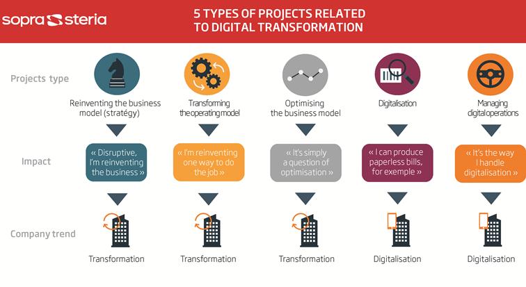 Digitale Transformation: 5 Projekttypen