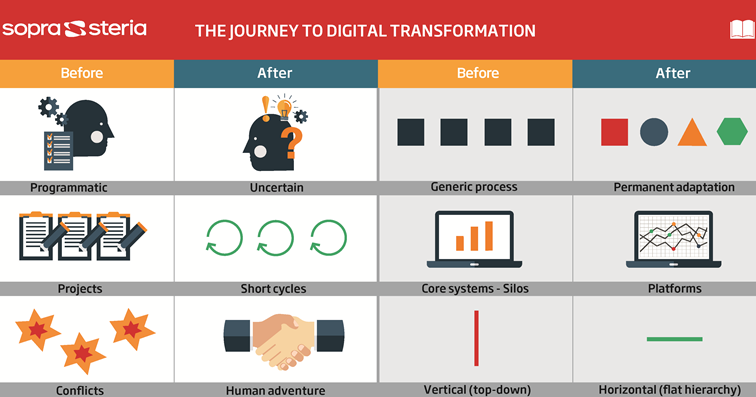 Reise Digitale Transformation