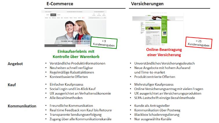 Versicherer und E-Commerce im Vergleich