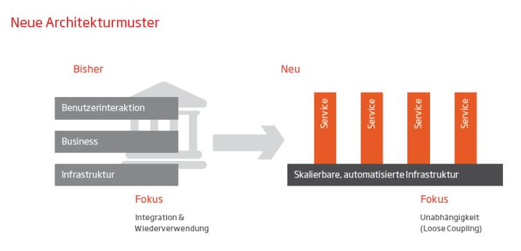 Datengetriebene Agilität Architekturmuster