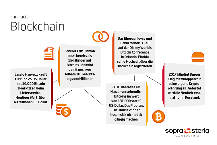 Blockchain Fun Facts