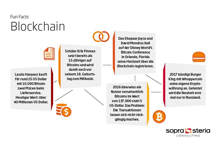 Blockchain Fun Facts