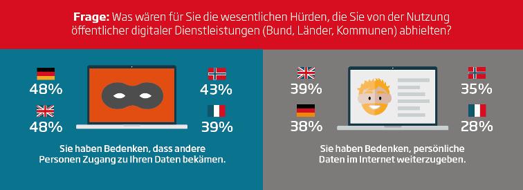 E-Government  Hürden
