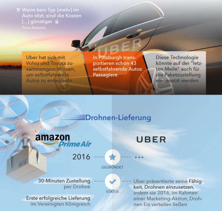 Infografik zu Amazon und Uber