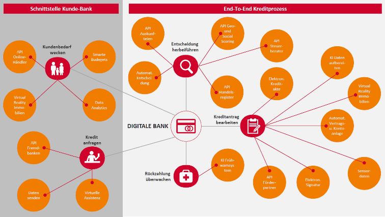 Grafik Digitale Ökosysteme Banken Teil 2 Vision