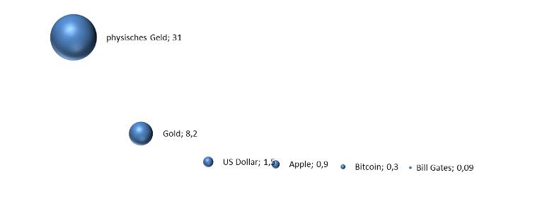 Bitcoin Relevanz