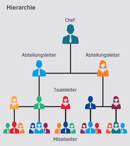 Hierarchie - Schaubild