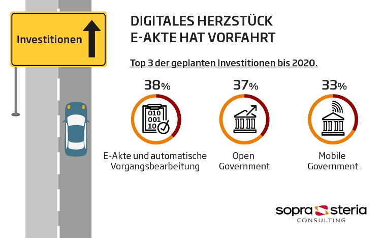 Digital Government Investitionen