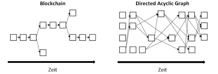 Blockchain Directed Acyclic Graph
