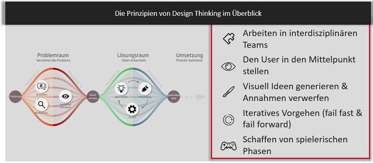 Prinzipien Design Thinking