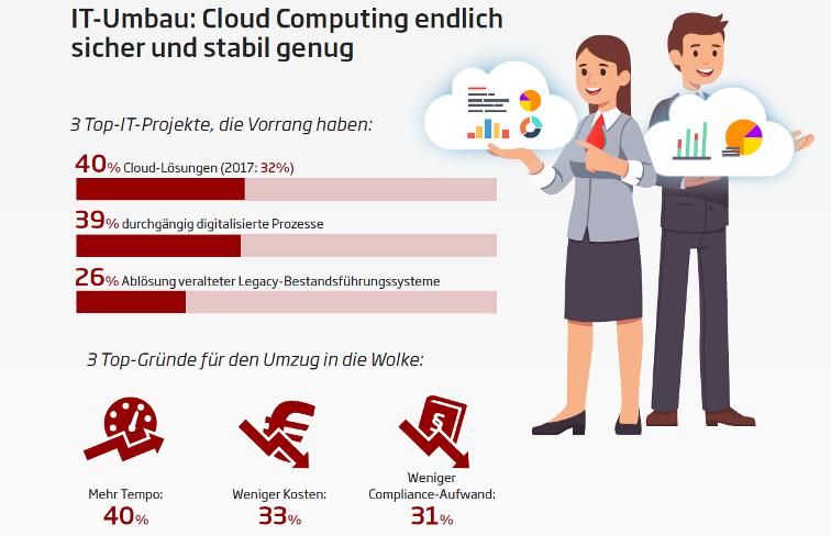 Grafik Versicherer Cloud Computing