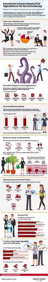 Infografik Versicherer 2019