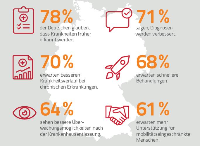 Infografik zur Studie European Study on the Digitalisation of the Healthcare Pathways