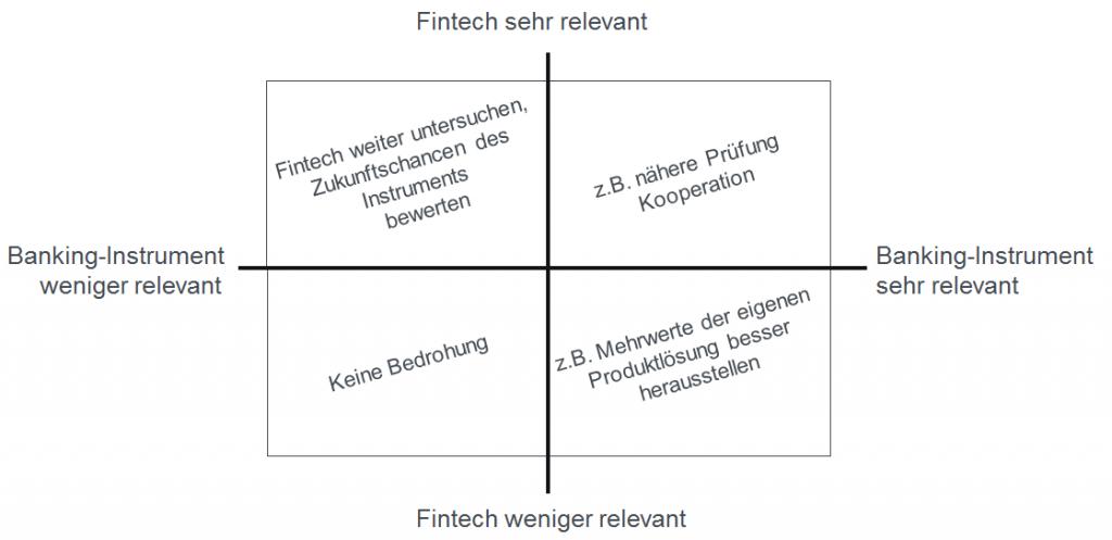 Grafik-Fintech-Relevanzanalyse
