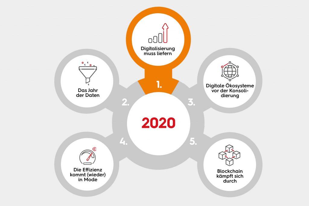 Ausblick 2020: Die Digitalisierung muss liefern