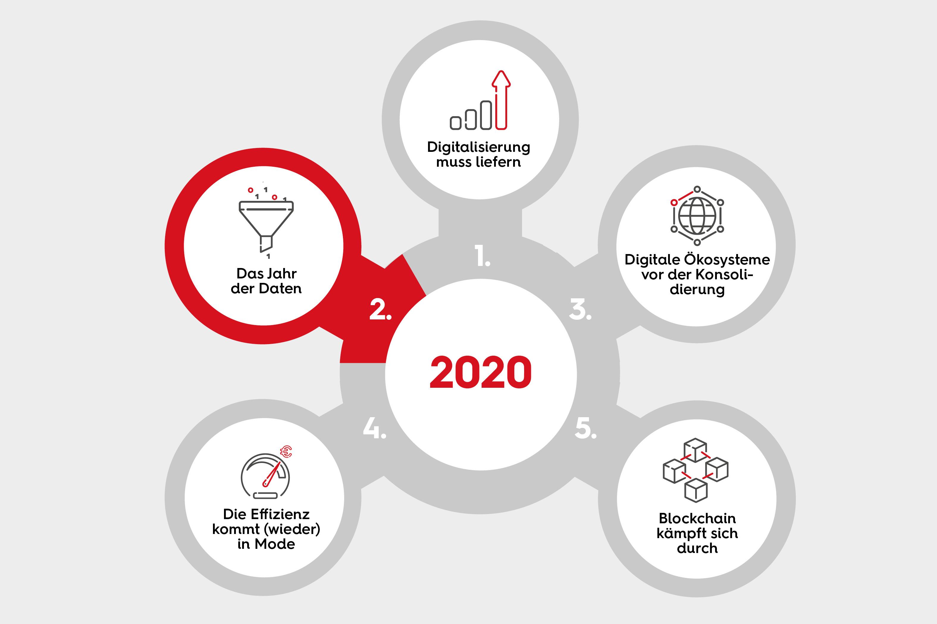 2020 - Das Jahr der Daten
