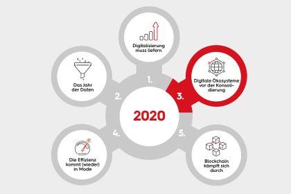 #nextperspectives 2020 - Stunde der B2B-Plattformen