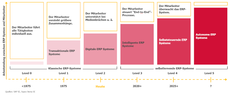 Künstliche Intelligenz und ERP-Systeme