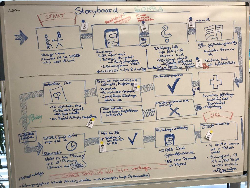 Design Thinking Workshop. Ein Prozess wird aus Nutzersicht aufgemalt
