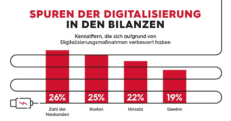 Realitycheck Digitalisierung Bilanz