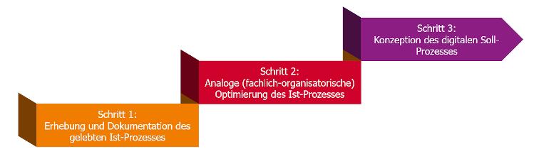 Grafik 3 Schritte der Prozessoptimierung