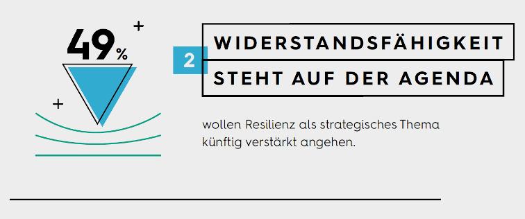 Infografik: Resilienz als Strategie
