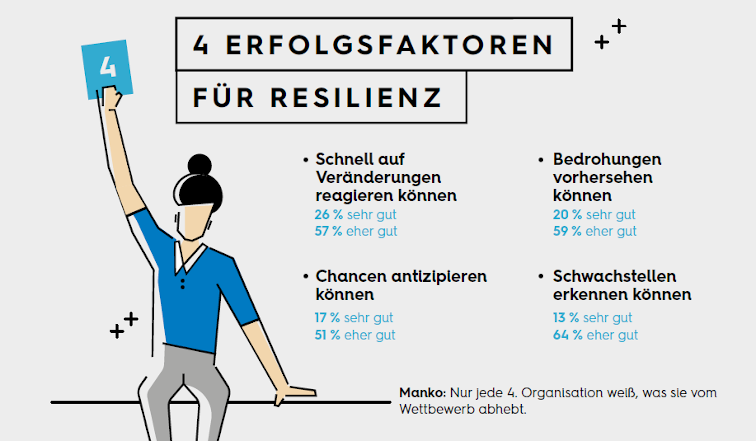 Infografik Erfolgsfaktoren für Resilienz