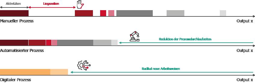 Grafik zum Unterschied zwischen manuellem Prozess, Automatisierung und Digitalisierung